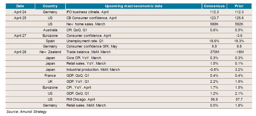 2017-04-21-weekly-economic indicators