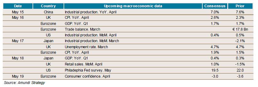 2017.05.12 - weekly economics indicators