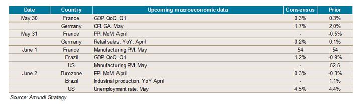 2017.05.26 - weekly - economics indicators