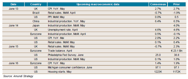 2017-06-09-weekly-economic indicators