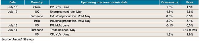 2017-07-07-indicators