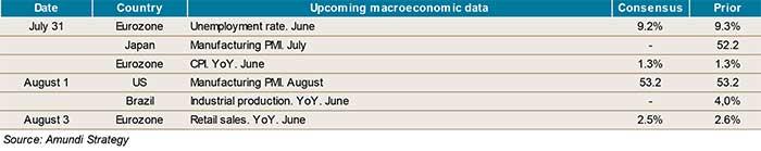 2017-07-28-indicators