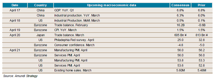 2014.04.14---Weekly--economic-indicators