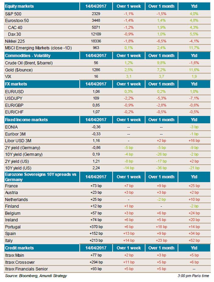 2014.04.14---Weekly--market-snapshot