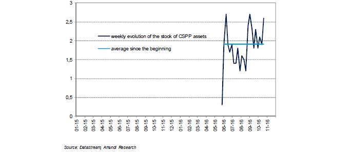 2016-11-ECB-graph10