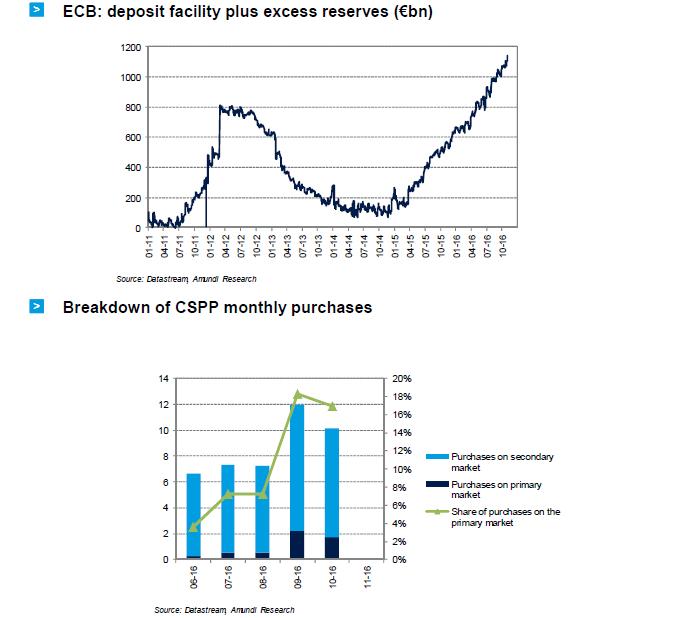 2016-11-ECB-graph11