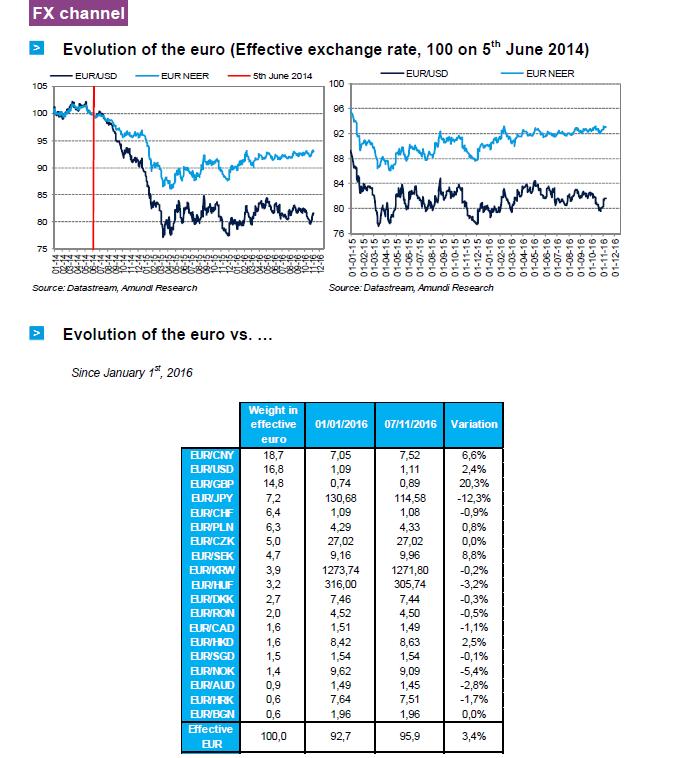 2016-11-ECB-graph14