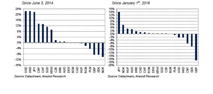 2016-11-ECB-graph15