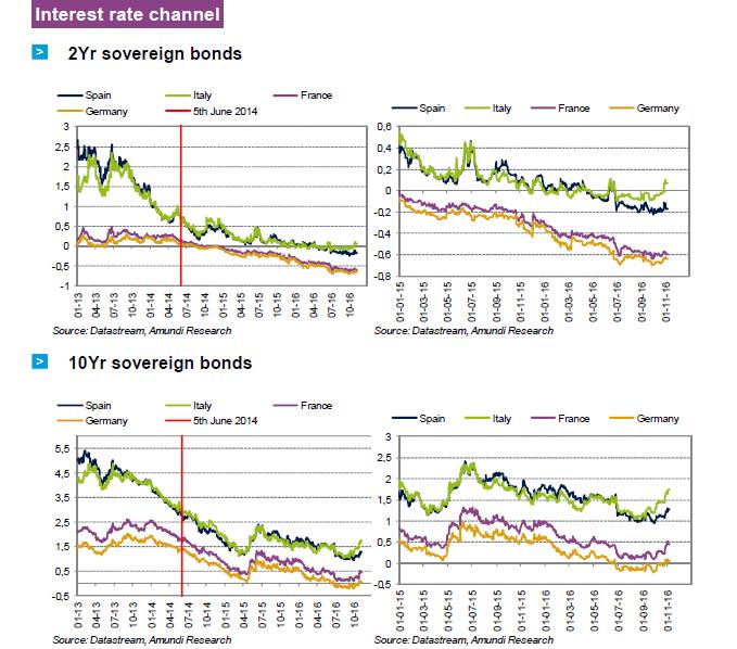 2016-11-ECB-graph16