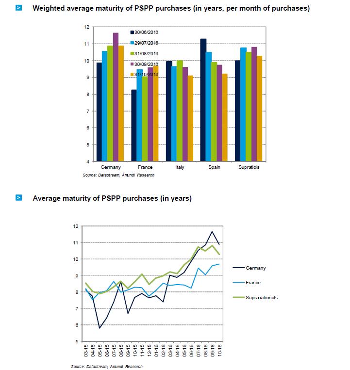 2016-11-ECB-graph2