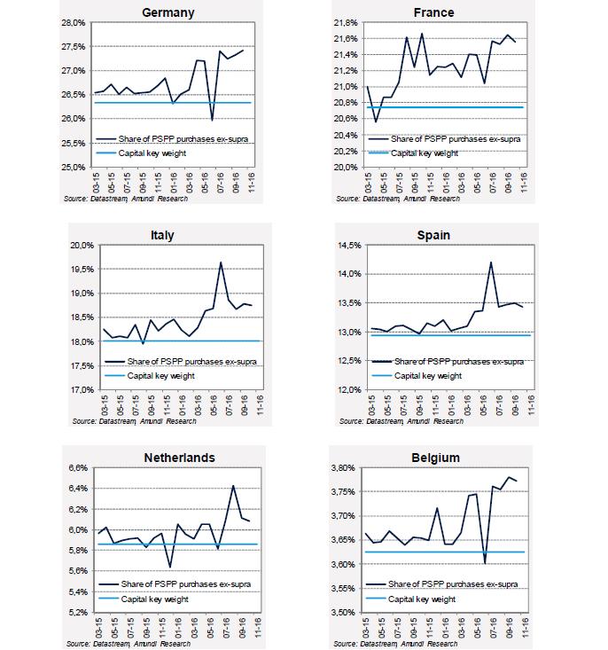 2016-11-ECB-graph3