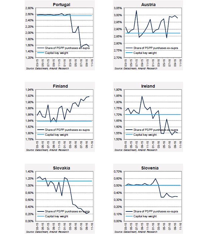 2016-11-ECB-graph4