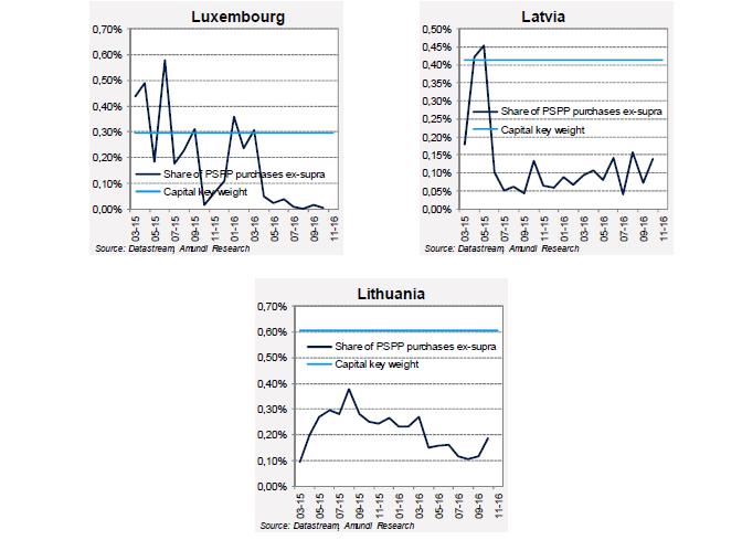 2016-11-ECB-graph5