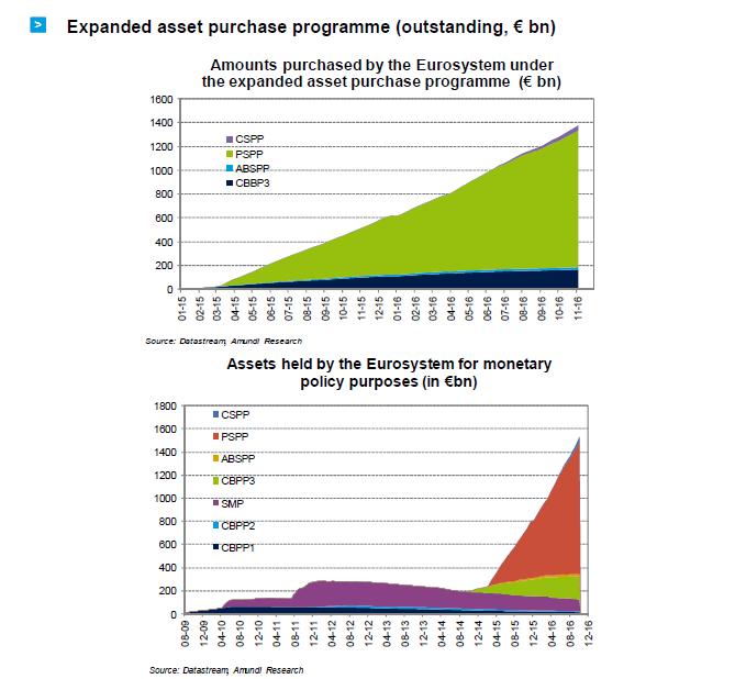 2016-11-ECB-graph7