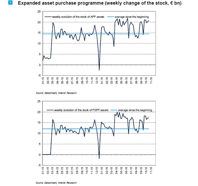 2016-11-ECB-graph9
