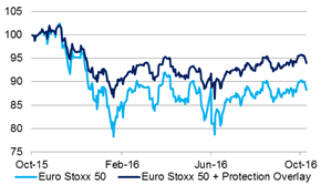 2016-11-6-equity