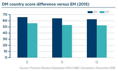 Graphe DM Country score difference versus EM (2015)