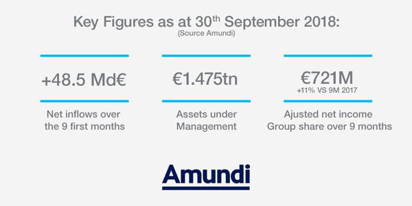 Amundi's 9 first months and 3rd quarter 2018