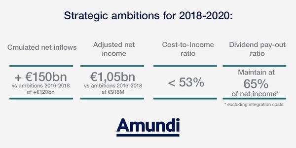 Amundi's ambitions 2018-2020