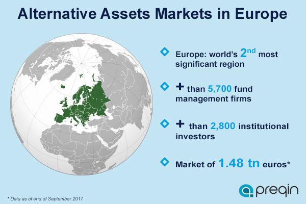 Alternative Assets Markets in Europe