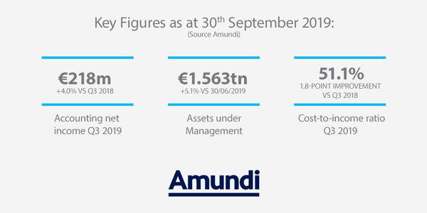 Key figures Amundi's results 2019 9 first months and Q3