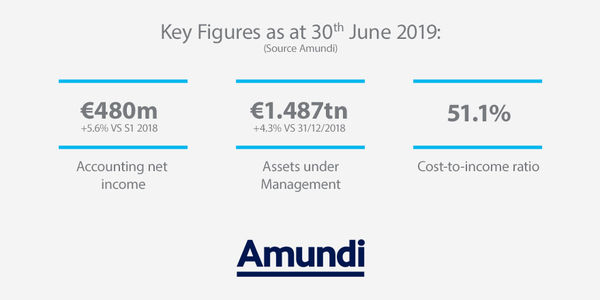 Key figures 1st semester and 2nd quarter 2019
