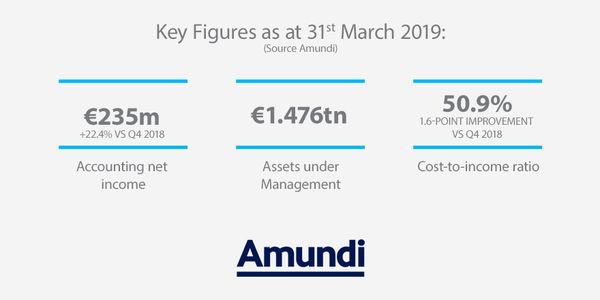 Amundi's key figures Q1 2019