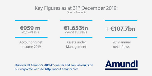Key Figures 2019 Q4 and annual