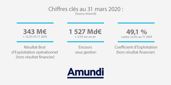 Chiffres Clés T1 2020
