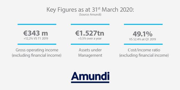 Q1 2020 Key Figures