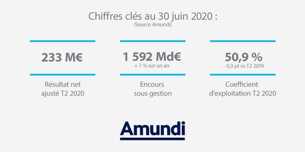 Chiffres Clés T2 2020
