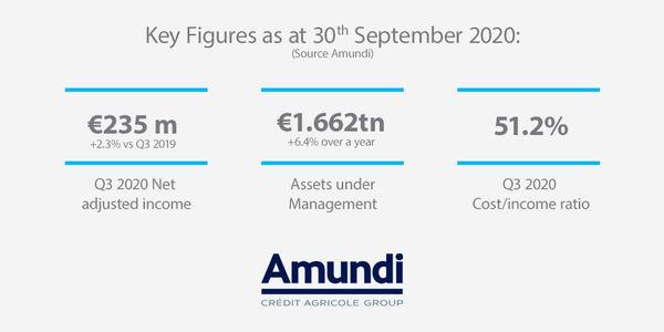 Key figures as of 30 september 2020