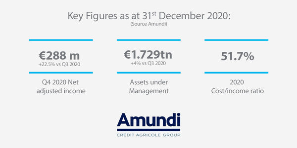 Key Figures - Results Q4 and annual 2020