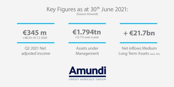 Key Figures Q2 2021