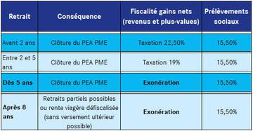 PEA PME fiscalité
