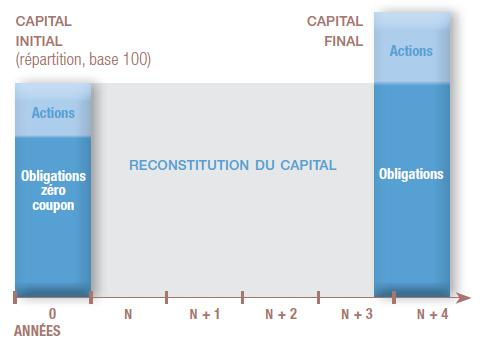 Gestion Reconstitution de capital