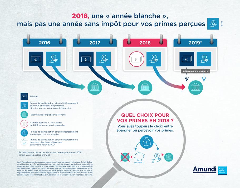 Impot Sur Le Revenu Epargnez Vos Primes En 2018 Et Ne Payez Pas D