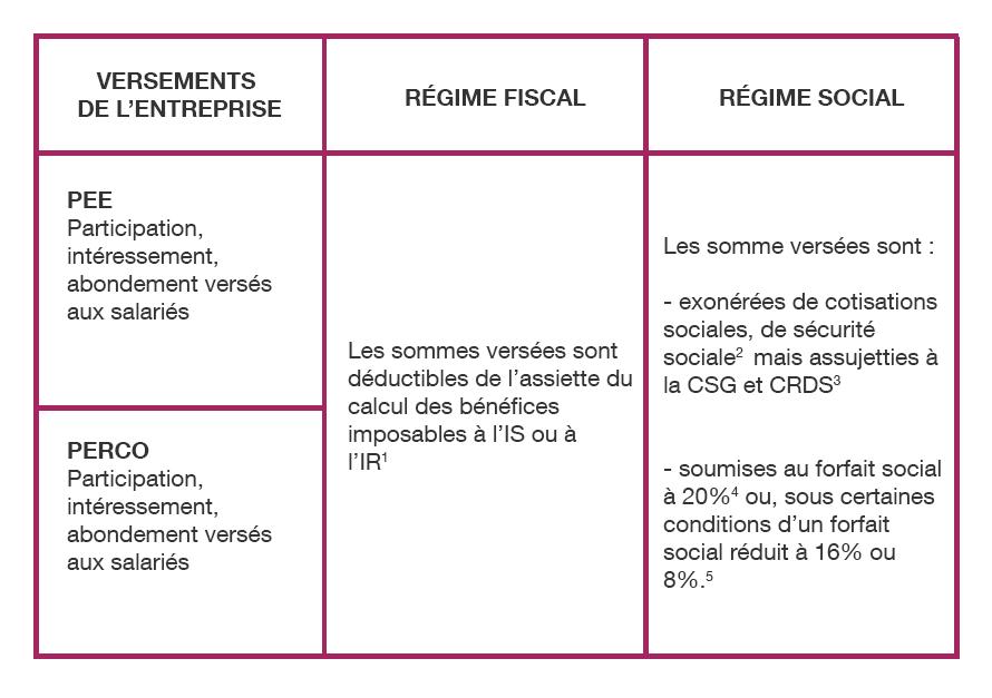 Le cadre fiscal social home caels entreprise - Plafond annuel de la securite sociale 2012 ...